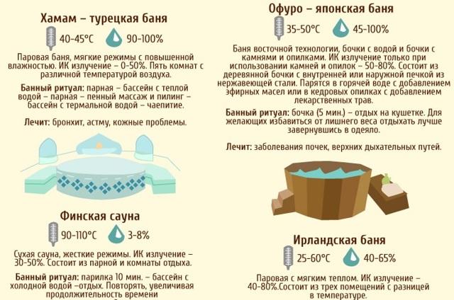 Сауна или баня: что более полезно для человека?