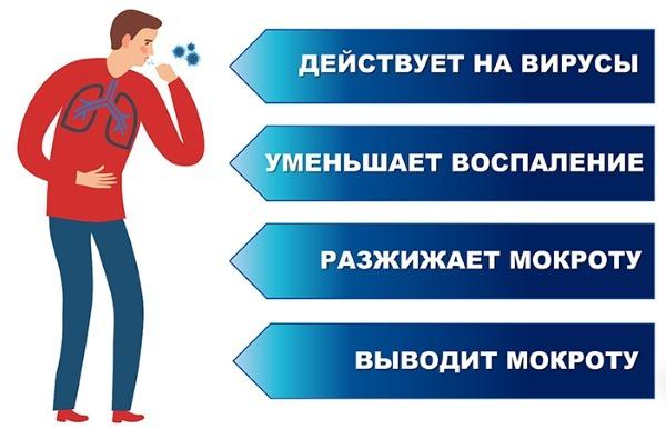 Солодка от кашля для детей и взрослых: инструкция по применению