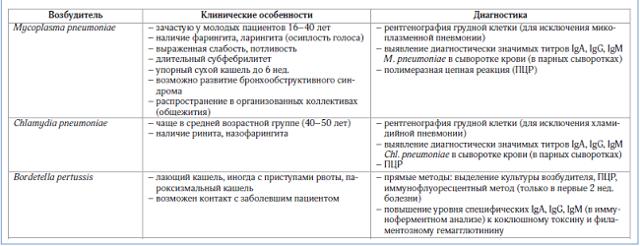Бронхит вирусный или бактериальный: отличия и способы лечения