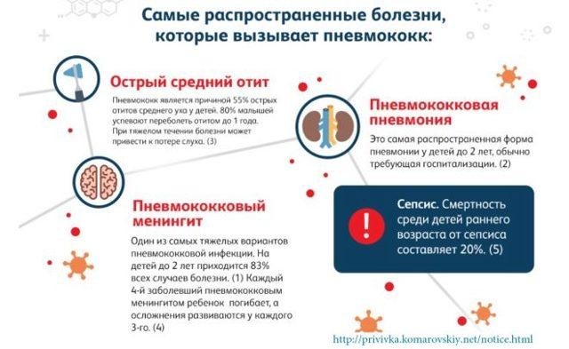 Прививка от пневмонии детям до года и взрослым: что важно знать?