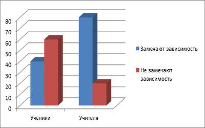Рост заболеваемости поллинозами из-за климата: особенности