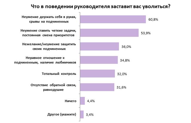 Опрос: почему люди предпочитают болеть на рабочем месте?
