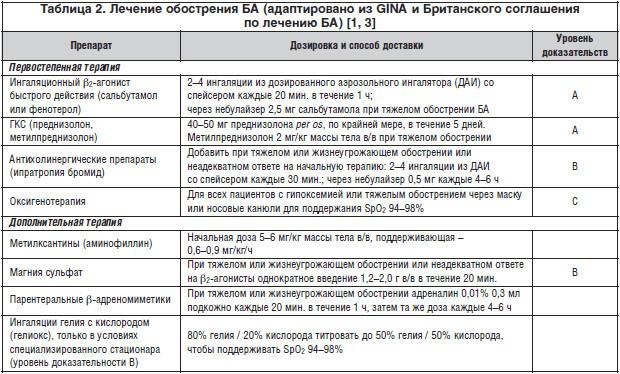 Обострение астмы: формы, симптомы и купирование приступа