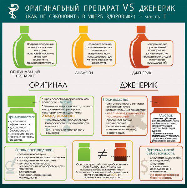 Дженерики или оригинальный препарат: что выбрать?