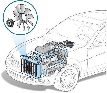 Включать вентилятор в машине полезно для человека