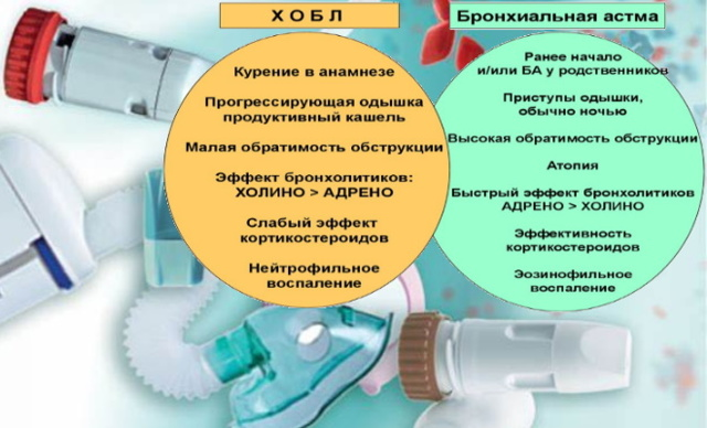 ХОБЛ и бронхиальная астма – основные отличия и лечение