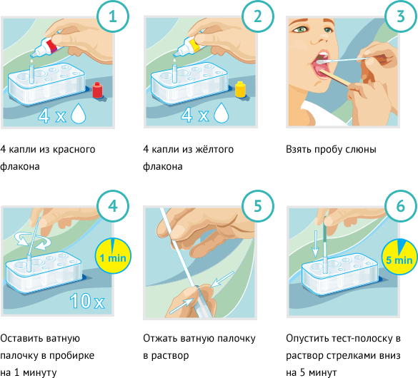 Стрептатест: особенности проведения диагностики
