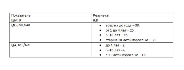 Как сдавать анализ на коклюш и паракоклюш?