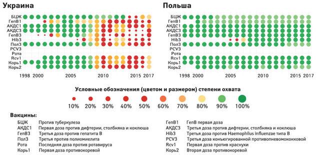 Российский календарь прививок: оличие от Европейского